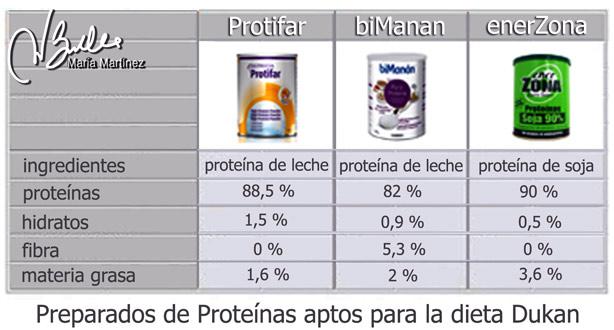 Proteinas Autorizadas dieta Dukan