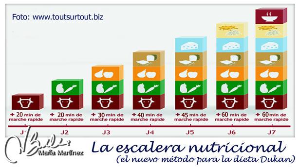 Escalera Nutricional Dukan: la nueva dieta Dukan (2014)