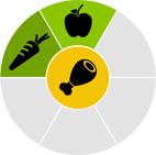 Escalera Nutricional Dukan Día 3: Proteína Verdura + Fruta