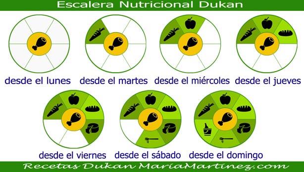 Nueva dieta Dukan: Recetas Escalera Nutricional