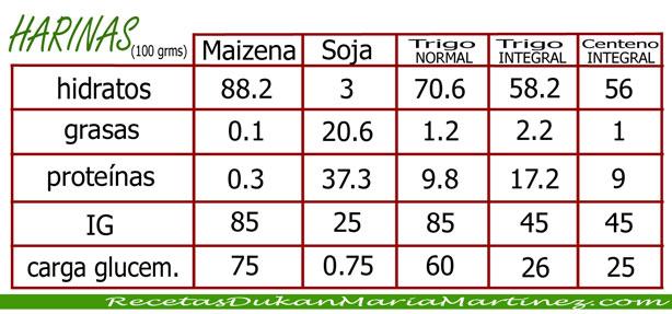 Tolerados Dukan: Maizena, harina de soja, harina de trigo, harina de centeno