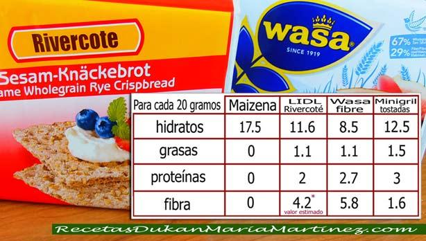 Pan Dukan fase Crucero y Escalera Nutricional, para comprar en supermercados (Mercadona, Lidl, Aldi, Eroski, etc)