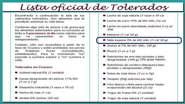 Lista Tolerados Dieta Dukan 2014